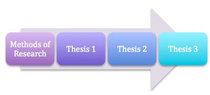 Writing a Dissertation Methodology: Dos and Donâts